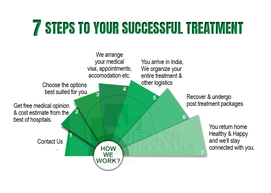 steps to medical tourism in india